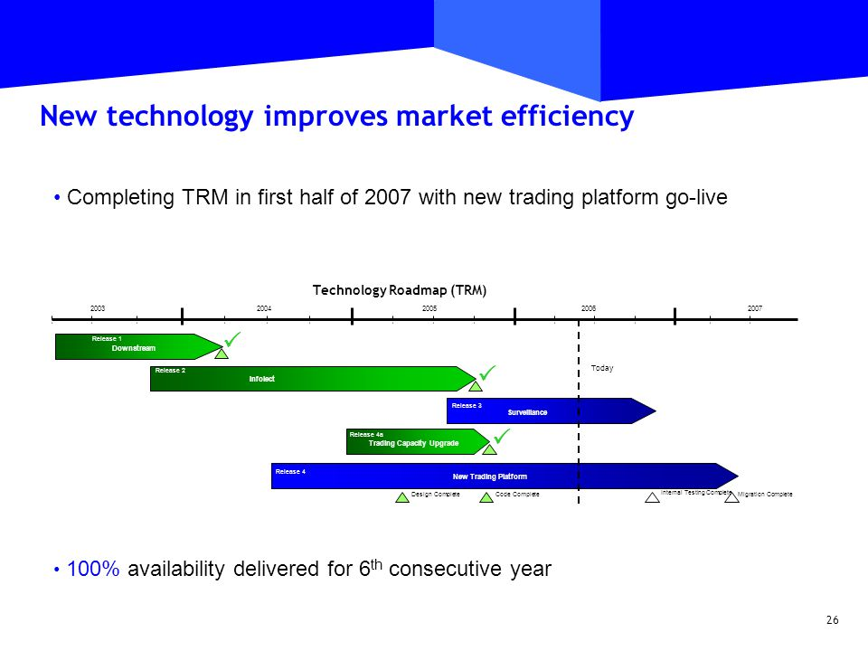 26 Completing TRM in first half of 2007 with new trading platform go-live Infolect Release 2 Surveillance Release 3 New Trading Platform Release 4 Downstream Release 1 2007 2004200520062003 Trading Capacity Upgrade Release 4a    Technology Roadmap (TRM) Today Code CompleteDesign Complete Internal Testing Complete Migration Complete New technology improves market efficiency 100% availability delivered for 6 th consecutive year