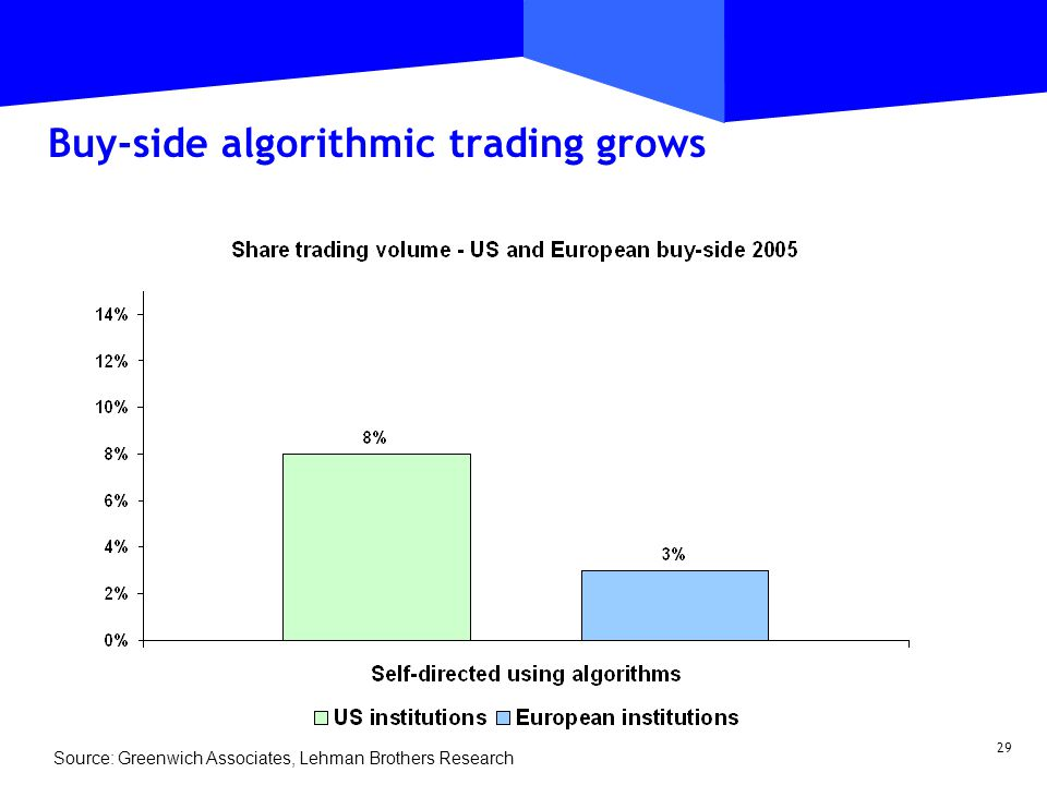 29 Buy-side algorithmic trading grows Source: Greenwich Associates, Lehman Brothers Research