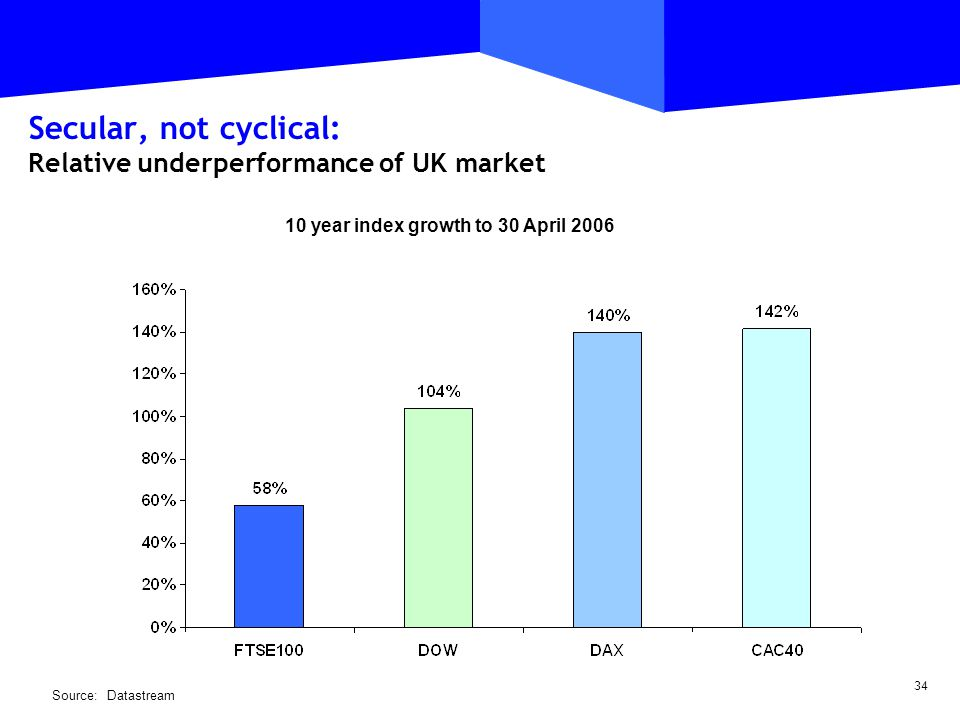 34 Secular, not cyclical: Relative underperformance of UK market Source:Datastream 10 year index growth to 30 April 2006