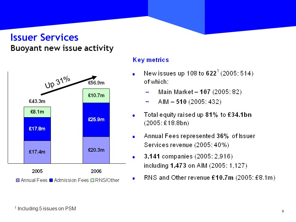 9 Issuer Services Buoyant new issue activity Up 31% 1 Including 5 issues on PSM