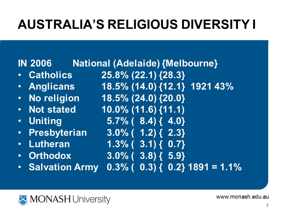 www.monash.edu.au 7 AUSTRALIA'S RELIGIOUS DIVERSITY I IN 2006 National (Adelaide) {Melbourne} Catholics 25.8% (22.1) {28.3} Anglicans 18.5% (14.0) {12.1} 1921 43% No religion 18.5% (24.0) {20.0} Not stated 10.0% (11.6) {11.1) Uniting 5.7% ( 8.4) { 4.0} Presbyterian 3.0% ( 1.2) { 2.3} Lutheran 1.3% ( 3.1) { 0.7} Orthodox 3.0% ( 3.8) { 5.9} Salvation Army 0.3% ( 0.3) { 0.2} 1891 = 1.1%