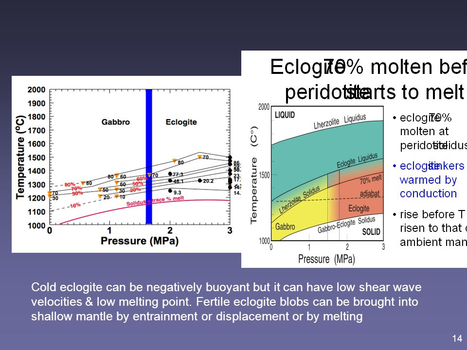 14 Cold eclogite can be negatively buoyant but it can have low shear wave velocities & low melting point. Fertile eclogite blobs can be brought into s