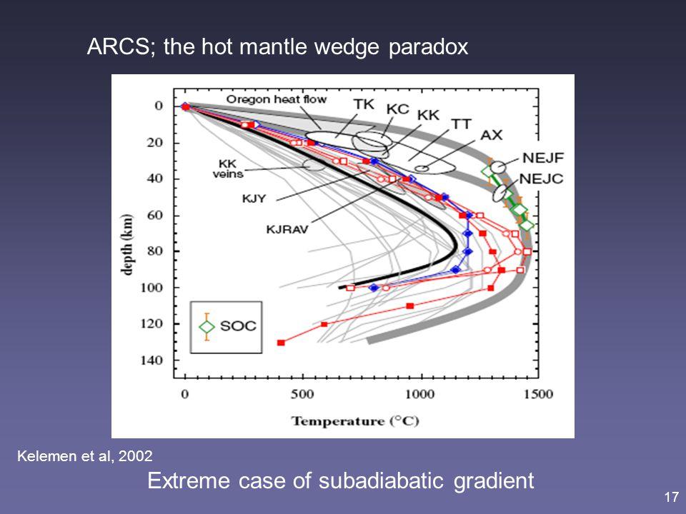 17 Extreme case of subadiabatic gradient ARCS; the hot mantle wedge paradox Kelemen et al, 2002