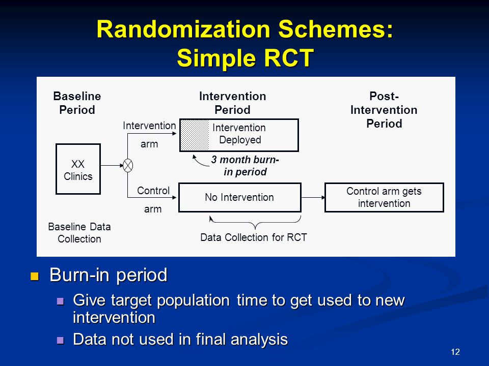 12 Randomization Schemes: Simple RCT Burn-in period Burn-in period Give target population time to get used to new intervention Give target population