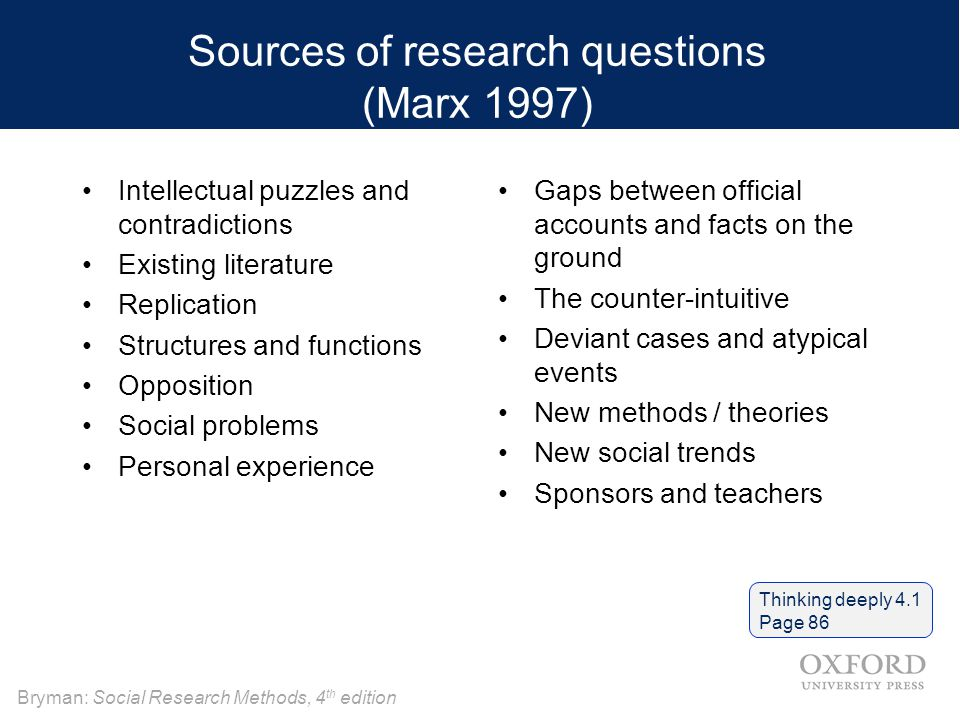 Bryman: Social Research Methods, 4 th edition Sources of research questions (Marx 1997) Intellectual puzzles and contradictions Existing literature Replication Structures and functions Opposition Social problems Personal experience Gaps between official accounts and facts on the ground The counter-intuitive Deviant cases and atypical events New methods / theories New social trends Sponsors and teachers Thinking deeply 4.1 Page 86