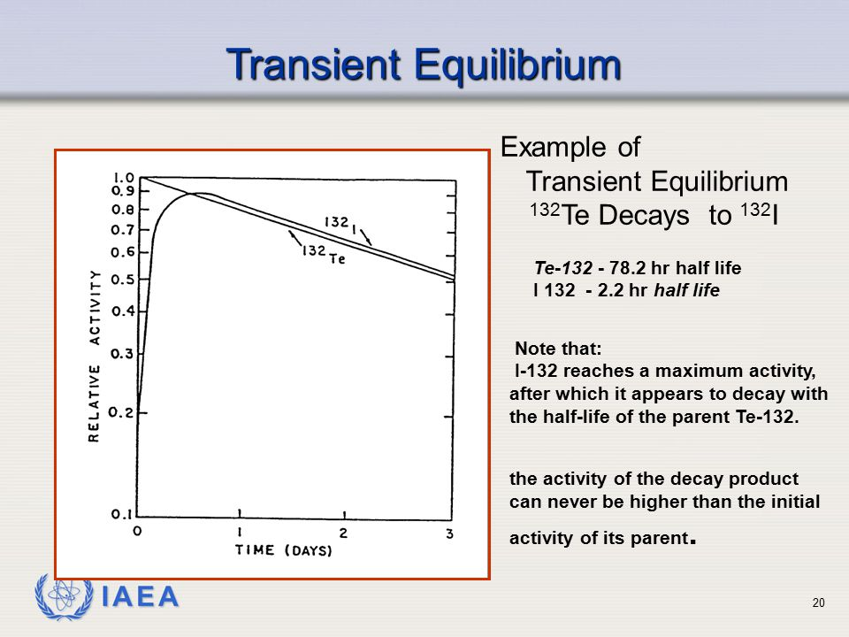 IAEA Example of Transient Equilibrium 132 Te Decays to 132 I Transient Equilibrium Note that: I-132 reaches a maximum activity, after which it appears to decay with the half-life of the parent Te-132.