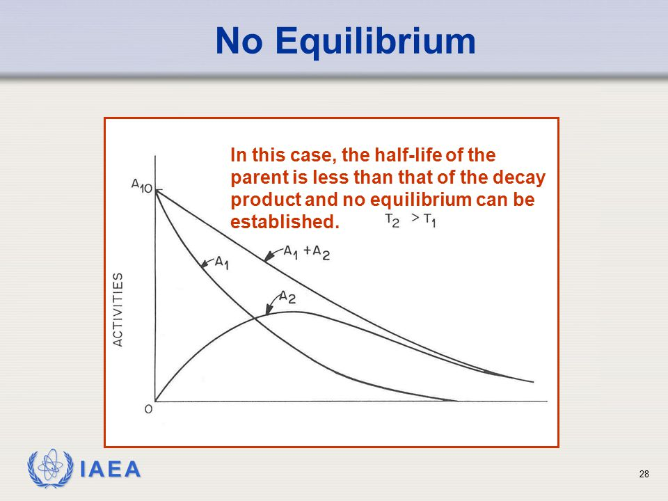 IAEA No Equilibrium In this case, the half-life of the parent is less than that of the decay product and no equilibrium can be established.