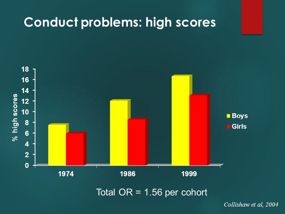 Conduct problems: high scores Total OR = 1.56 per cohort Collishaw et al, 2004