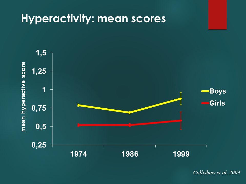 Hyperactivity: mean scores Collishaw et al, 2004