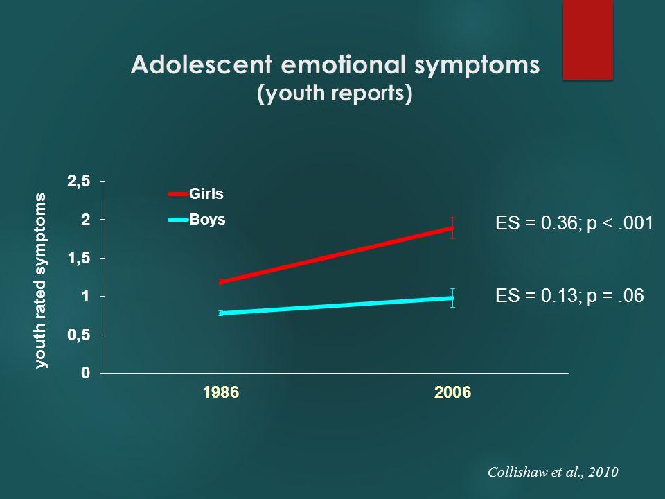 Adolescent emotional symptoms (youth reports) ES = 0.36; p <.001 ES = 0.13; p =.06 Collishaw et al., 2010