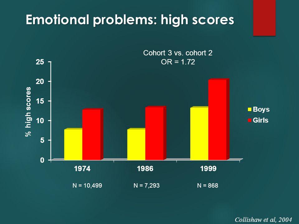 Emotional problems: high scores Cohort 3 vs. cohort 2 OR = 1.72 Collishaw et al, 2004 N = 10,499N = 868N = 7,293