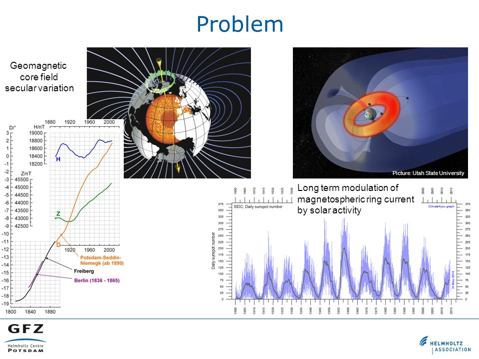 Problem Picture: Utah State University Geomagnetic core field secular variation Long term modulation of magnetospheric ring current by solar activity