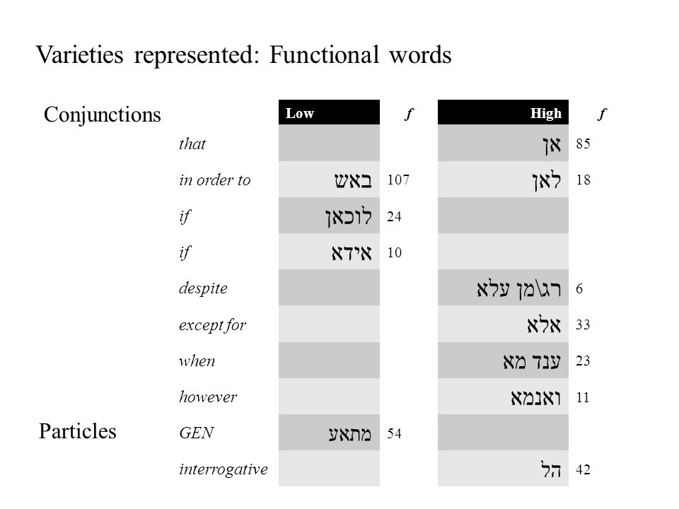 Varieties represented: Functional words Conjunctions LowfHighf that אן 85 in order to באש 107 לאן 18 if לוכאן 24 if אידא 10 despite עלא רג\מן 6 except for אלא 33 when ענד מא 23 however ואנמא 11 GEN מתאע 54 interrogative הל 42 Particles