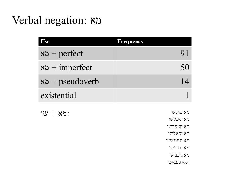 Verbal negation: מא UseFrequency מא + perfect91 מא + imperfect50 מא + pseudoverb14 existential1 : מא + שי מא כאנשי מא יאכלשי מא קצצרשי מא יסאלשי מא תממאשי מא תזידשי מא ג בנישי ומא כננאשי