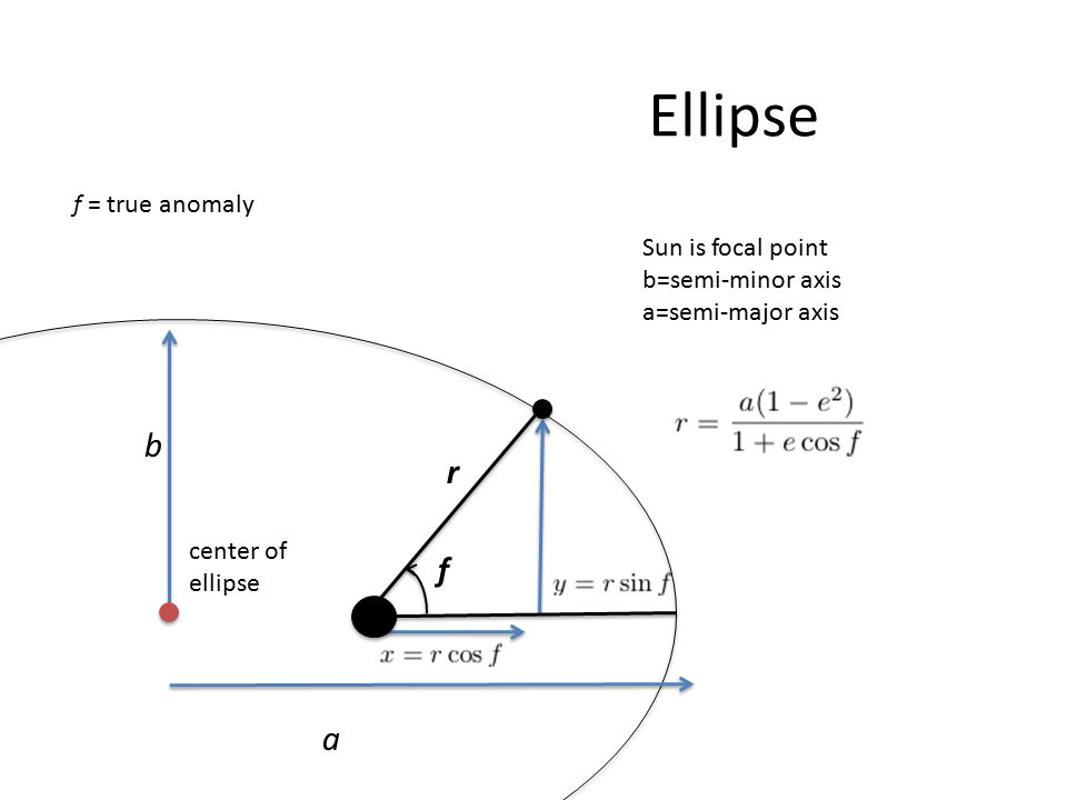 r a f = true anomaly f Ellipse b center of ellipse Sun is focal point b=semi-minor axis a=semi-major axis