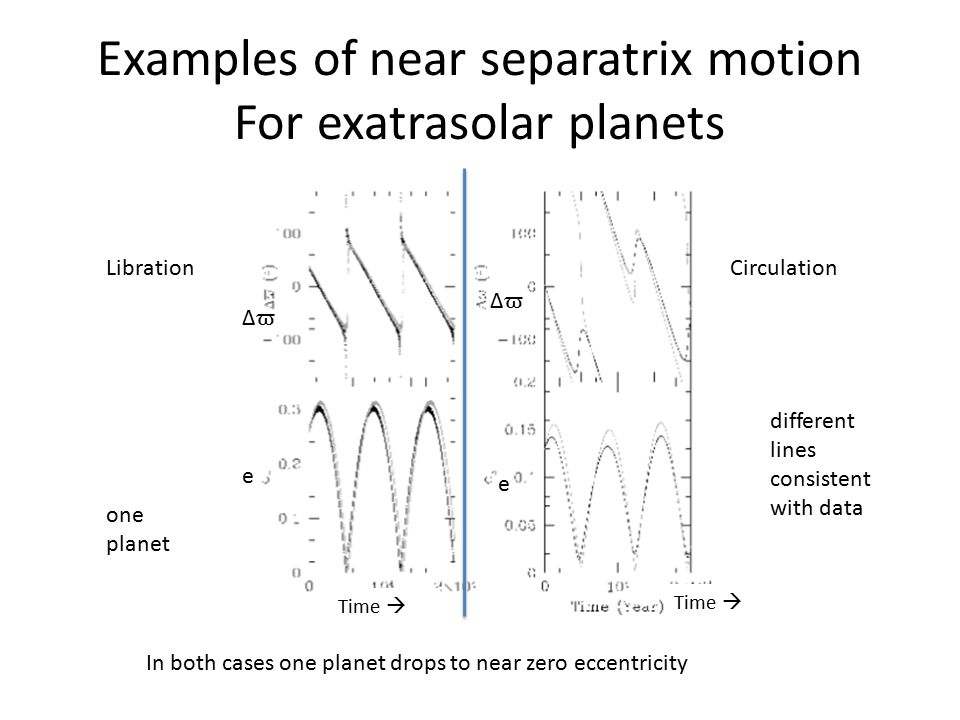 Examples of near separatrix motion For exatrasolar planets LibrationCirculation In both cases one planet drops to near zero eccentricity e e ΔϖΔϖ ΔϖΔϖ