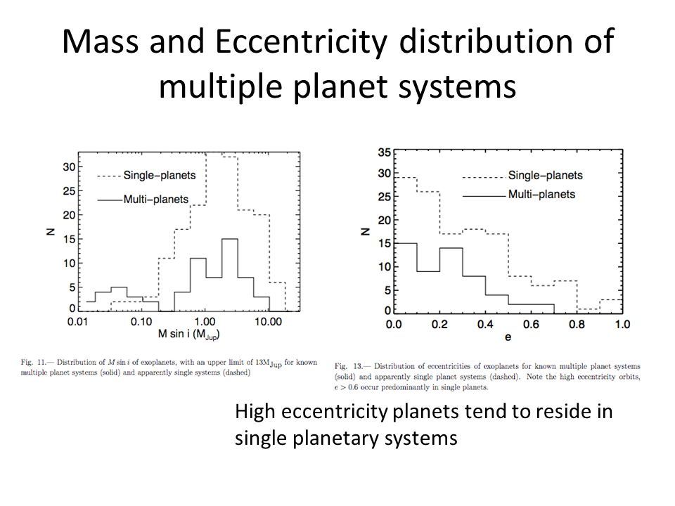Mass and Eccentricity distribution of multiple planet systems High eccentricity planets tend to reside in single planetary systems