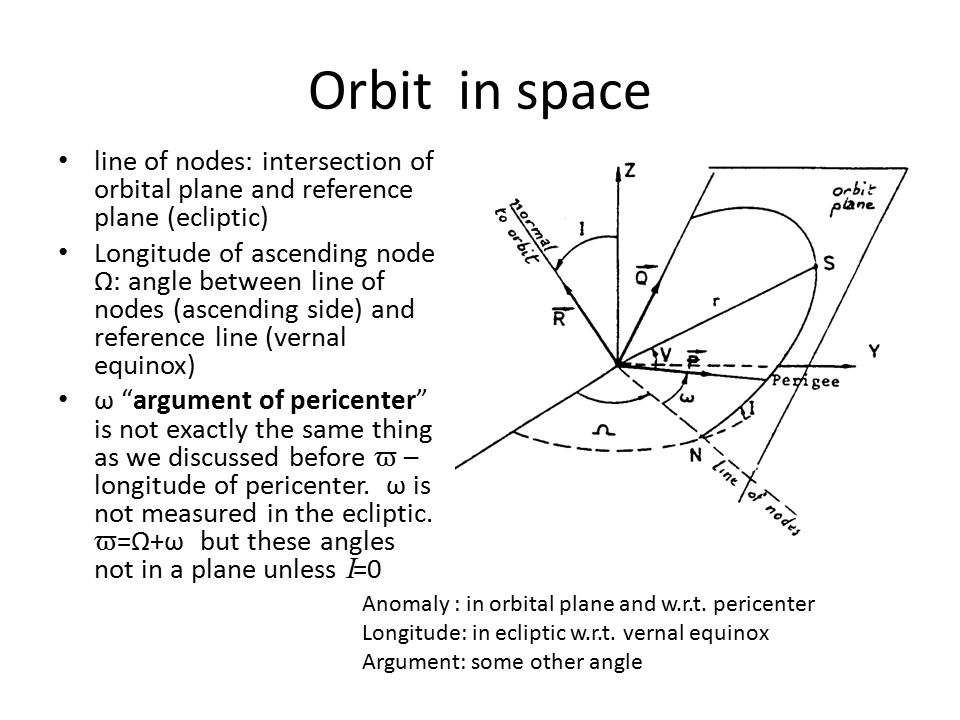 Orbit in space line of nodes: intersection of orbital plane and reference plane (ecliptic) Longitude of ascending node Ω: angle between line of nodes