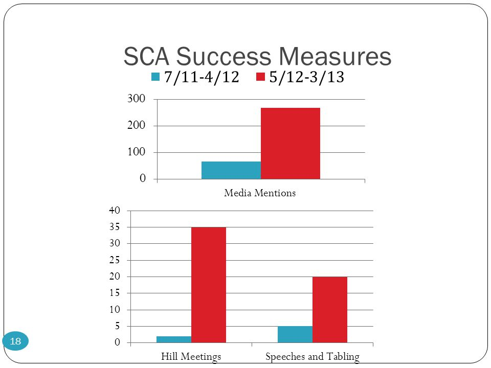 SCA Success Measures 18
