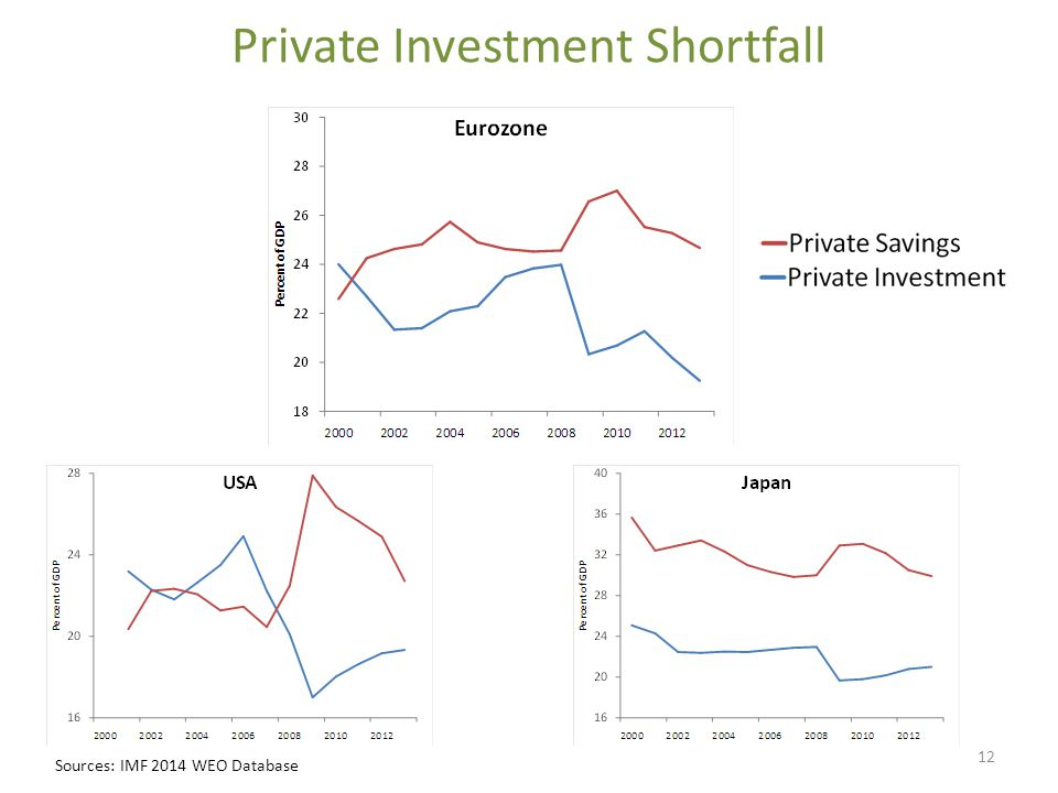 Private Investment Shortfall Sources: IMF 2014 WEO Database 12