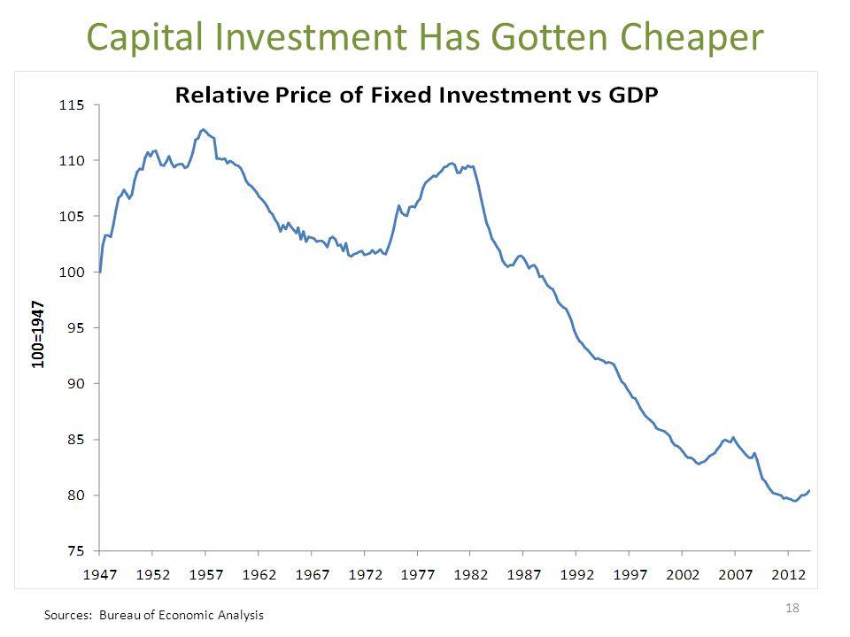 Capital Investment Has Gotten Cheaper Sources: Bureau of Economic Analysis 18