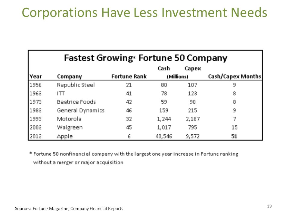 Corporations Have Less Investment Needs Sources: Fortune Magazine, Company Financial Reports 19