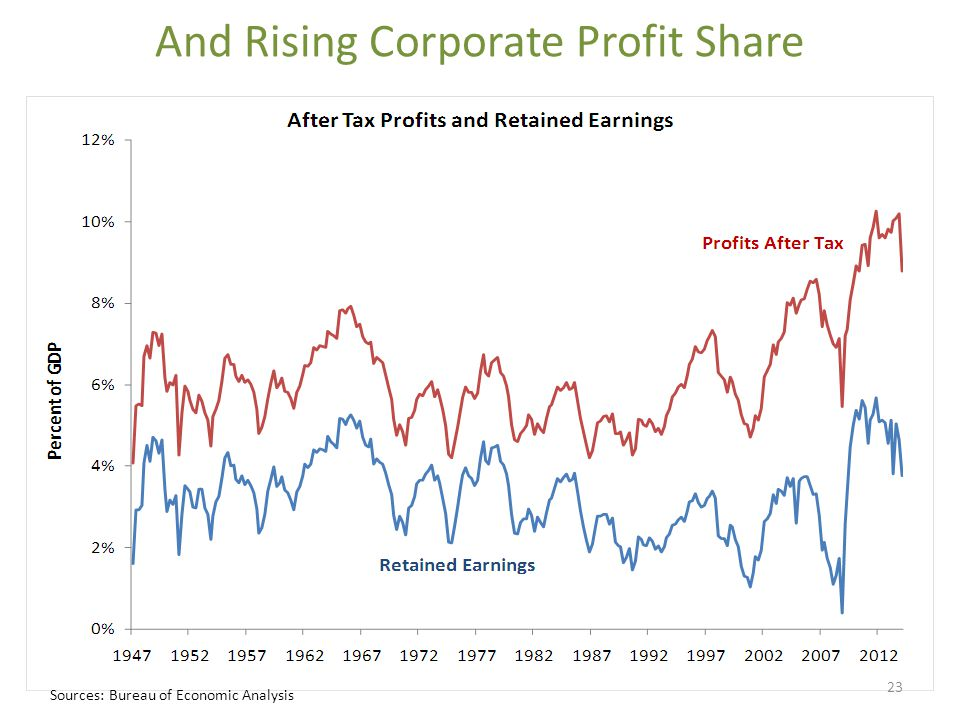 And Rising Corporate Profit Share Sources: Bureau of Economic Analysis 23