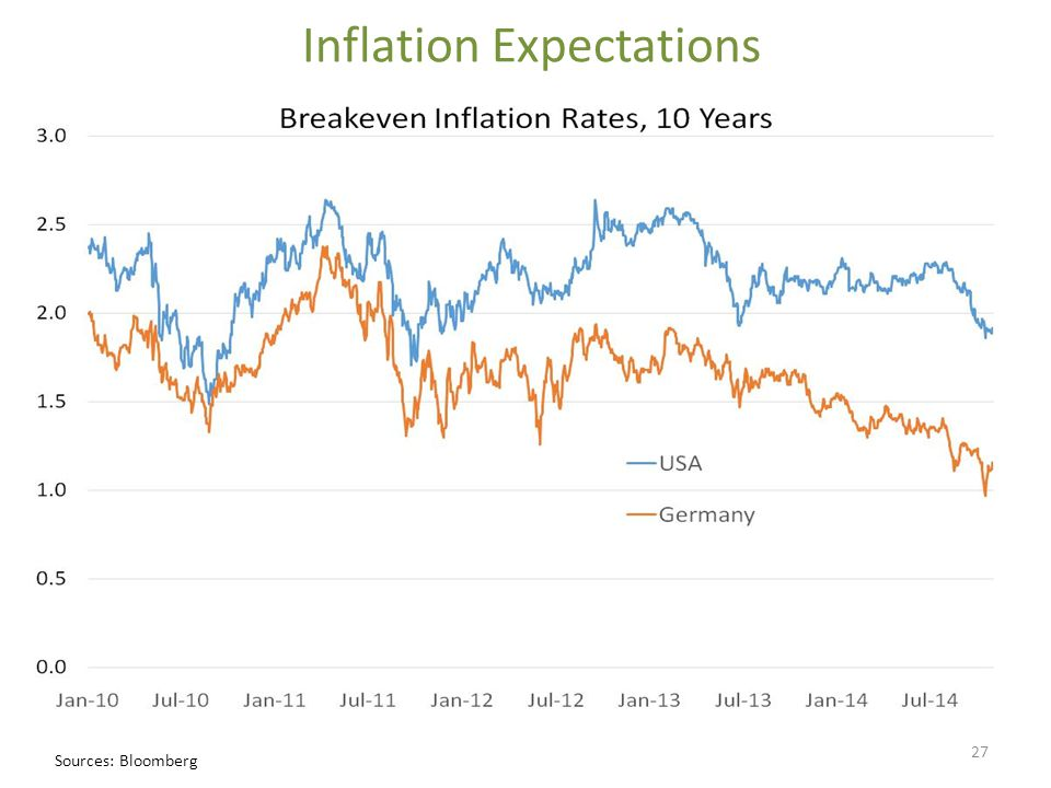 Inflation Expectations 27 Sources: Bloomberg