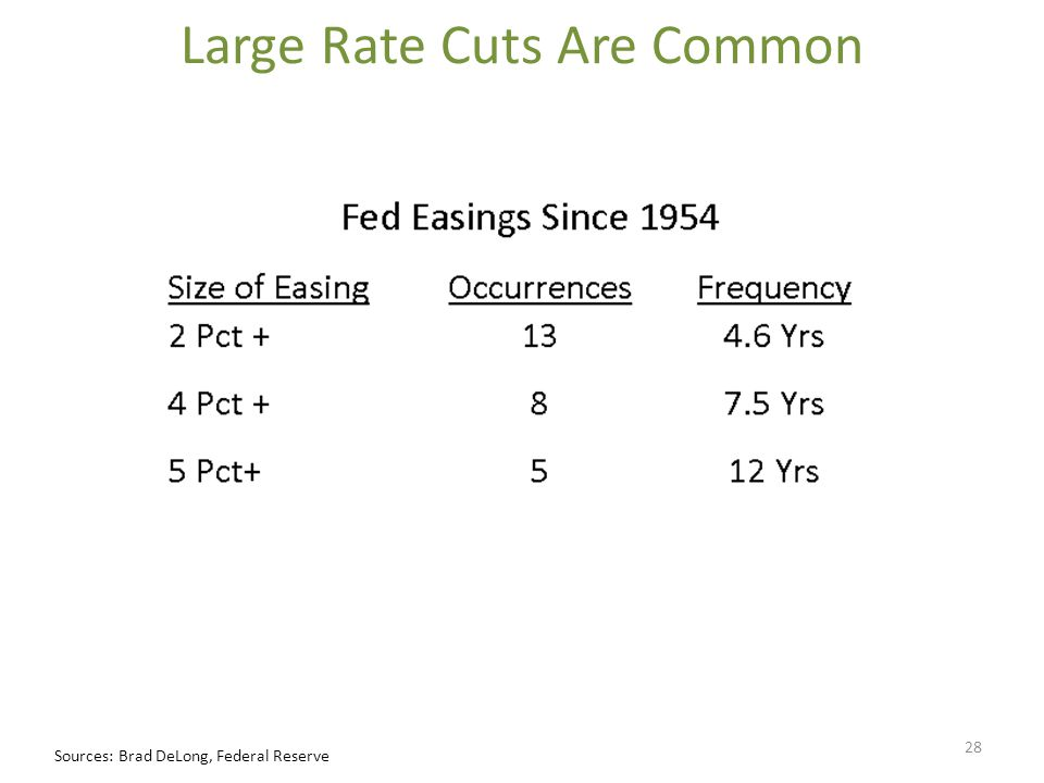 Large Rate Cuts Are Common Sources: Brad DeLong, Federal Reserve 28