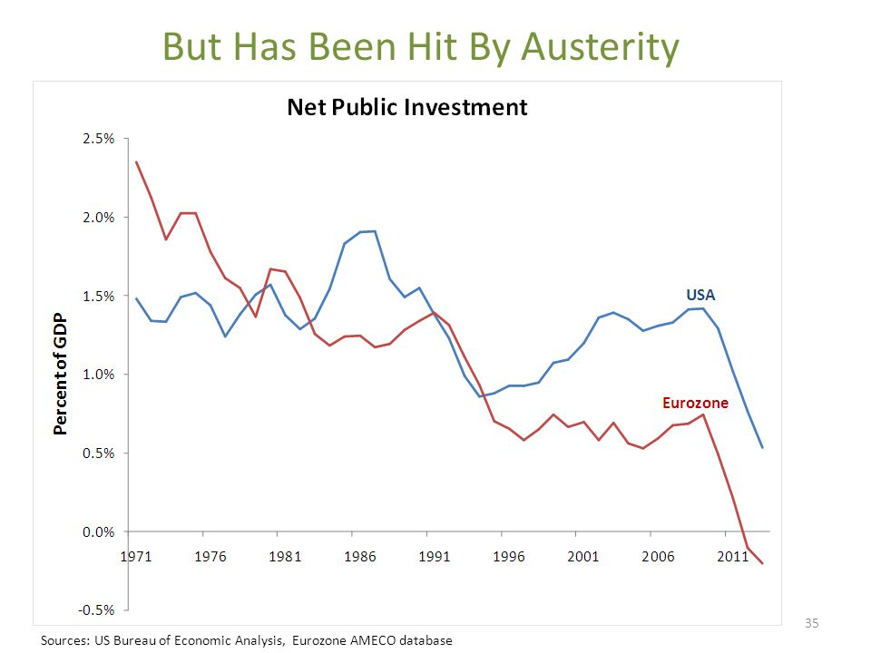 But Has Been Hit By Austerity Sources: US Bureau of Economic Analysis, Eurozone AMECO database 35