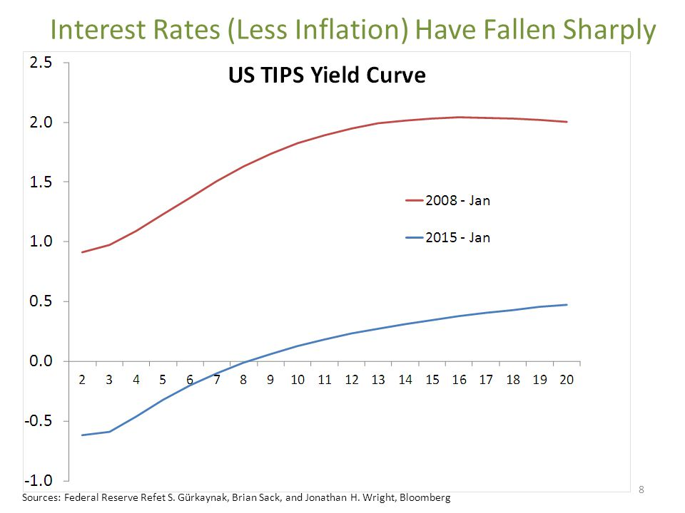 Interest Rates (Less Inflation) Have Fallen Sharply 8 Sources: Federal Reserve Refet S.