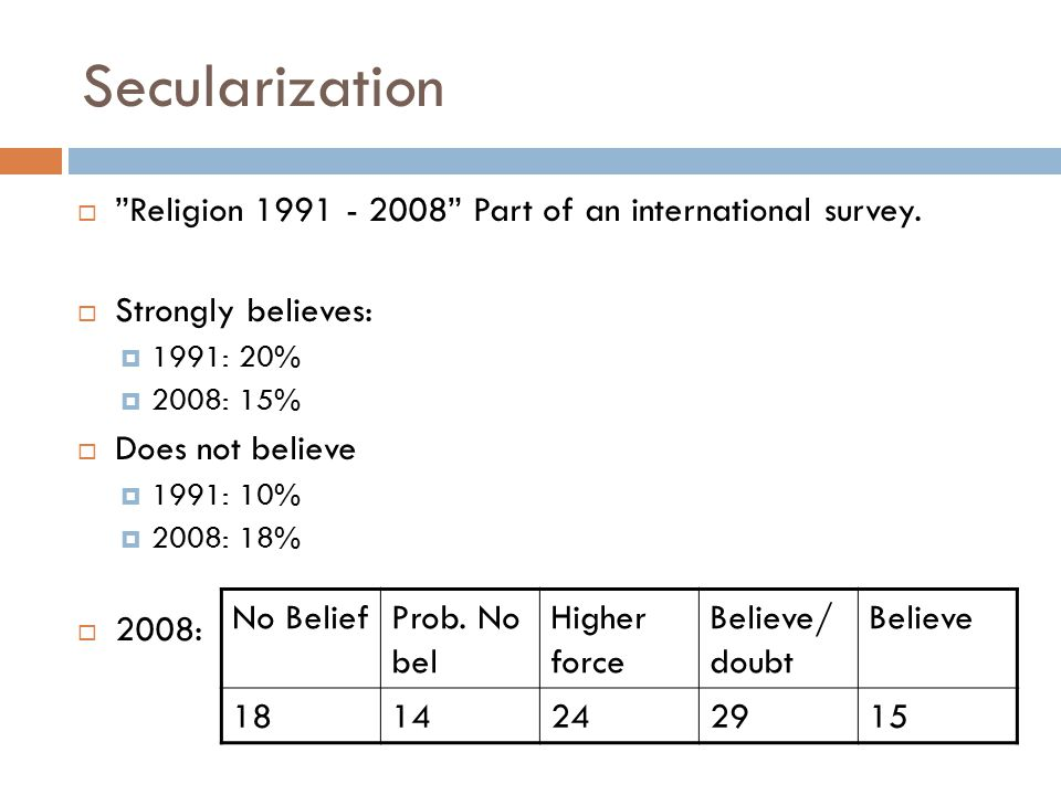 Secularization  Religion 1991 - 2008 Part of an international survey.