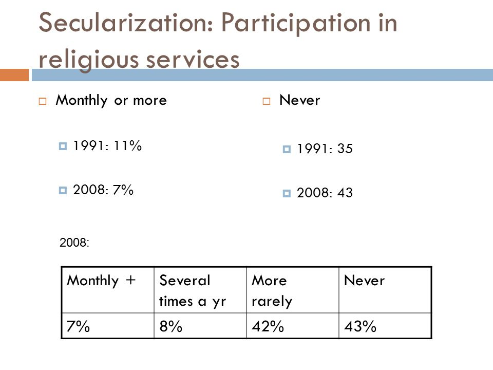 Secularization: Participation in religious services  Monthly or more  1991: 11%  2008: 7%  Never  1991: 35  2008: 43 Monthly +Several times a yr More rarely Never 7%8%42%43% 2008: