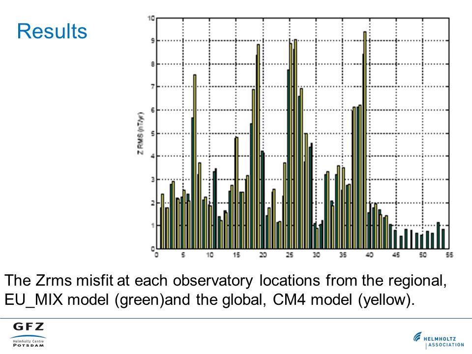 Results The Zrms misfit at each observatory locations from the regional, EU_MIX model (green)and the global, CM4 model (yellow).
