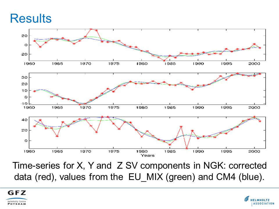 Time-series for X, Y and Z SV components in NGK: corrected data (red), values from the EU_MIX (green) and CM4 (blue). Results