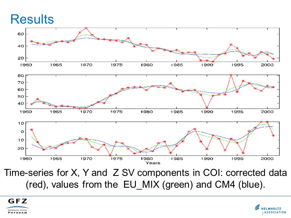 Time-series for X, Y and Z SV components in COI: corrected data (red), values from the EU_MIX (green) and CM4 (blue). Results