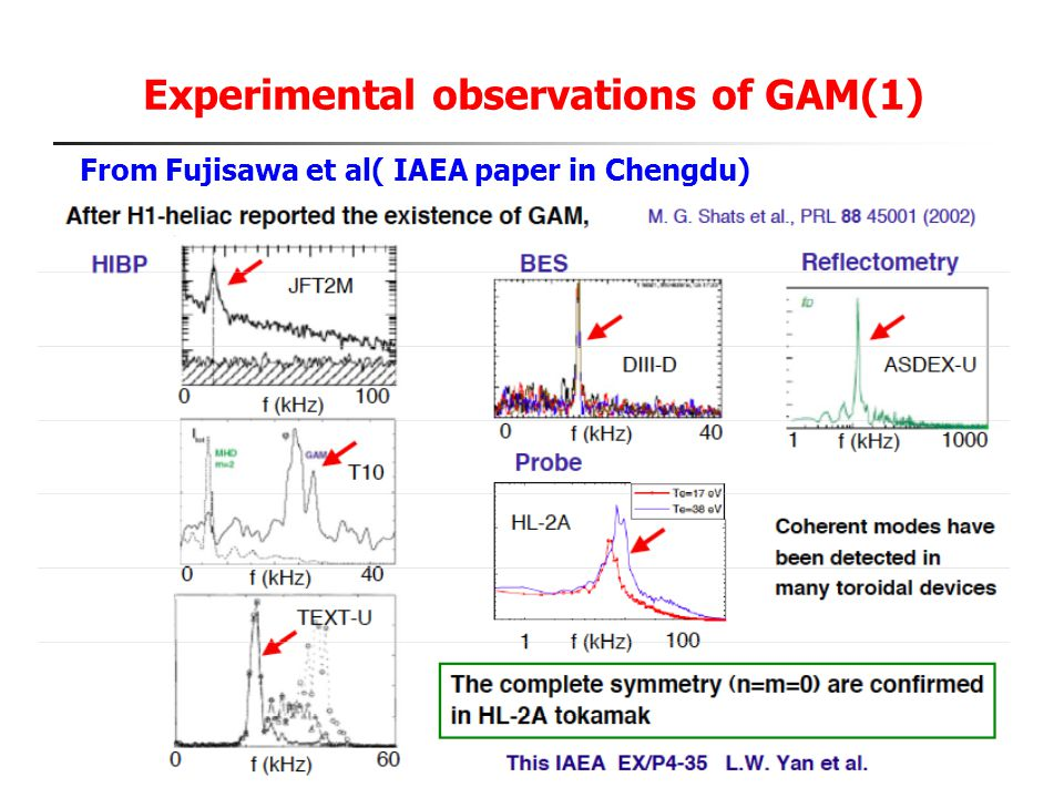 Experimental observations of GAM(1) From Fujisawa et al( IAEA paper in Chengdu)