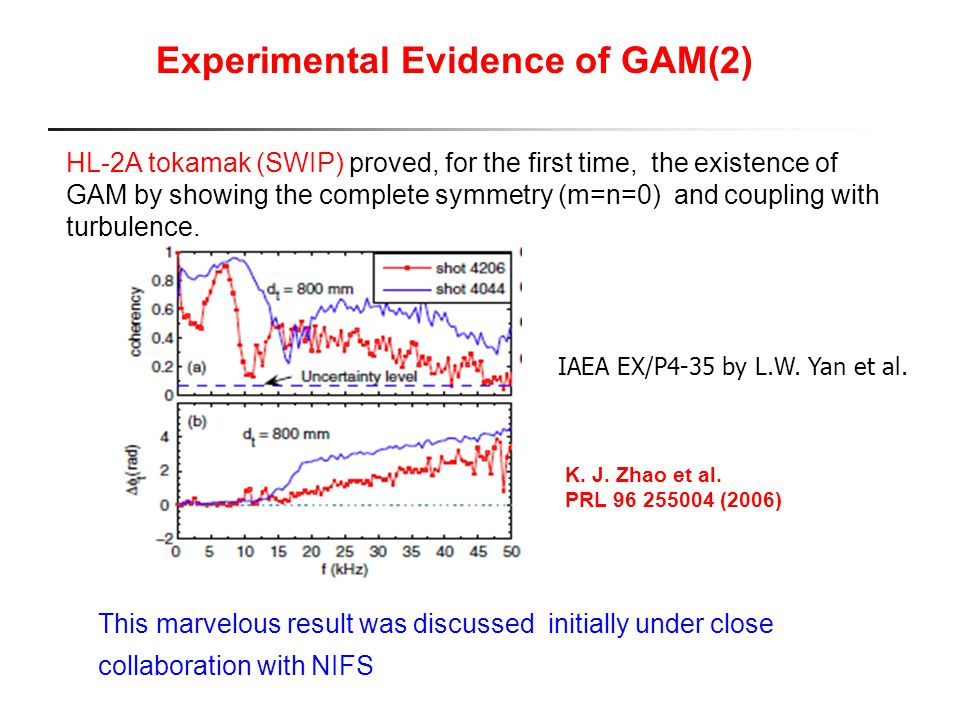 K. J. Zhao et al. PRL 96 255004 (2006) Experimental Evidence of GAM(2) HL-2A tokamak (SWIP) proved, for the first time, the existence of GAM by showin