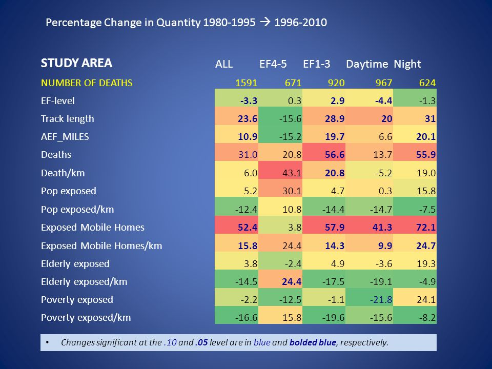 Percentage Change in Quantity 1980-1995  1996-2010 Changes significant at the.10 and.05 level are in blue and bolded blue, respectively.