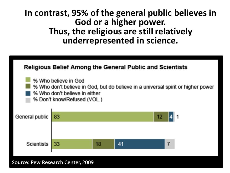 Source: Pew Research Center, 2009 In contrast, 95% of the general public believes in God or a higher power. Thus, the religious are still relatively u