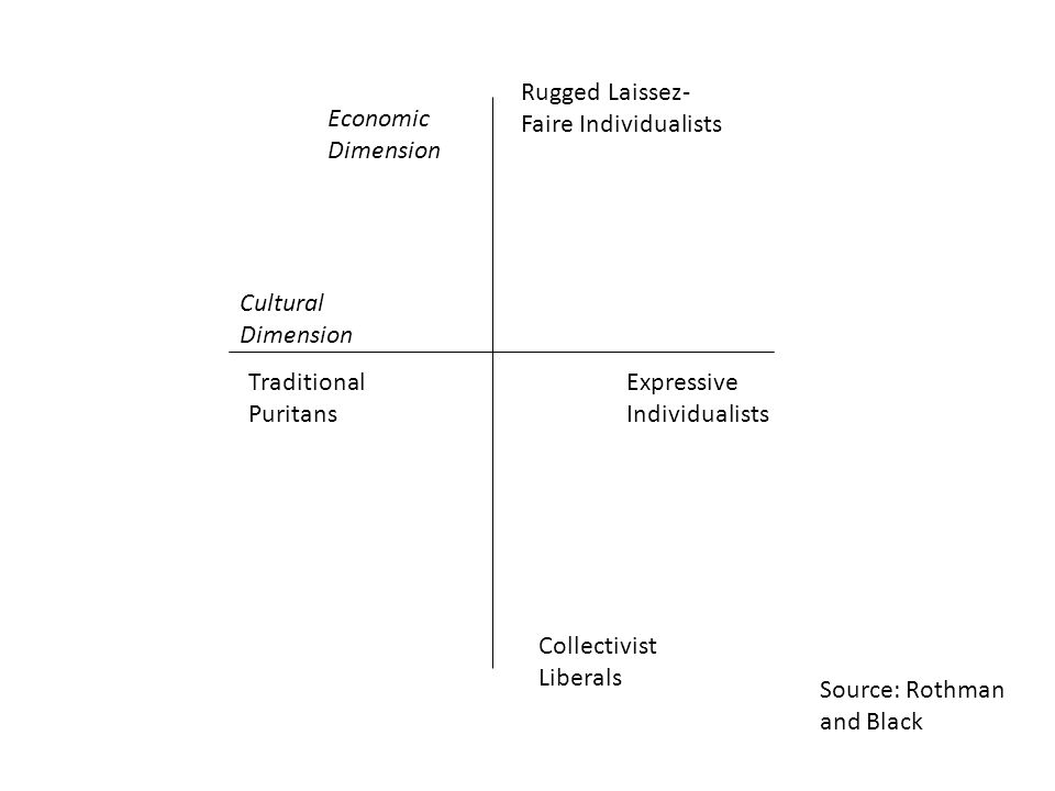 Rugged Laissez- Faire Individualists Collectivist Liberals Economic Dimension Cultural Dimension Traditional Puritans Expressive Individualists Source: Rothman and Black