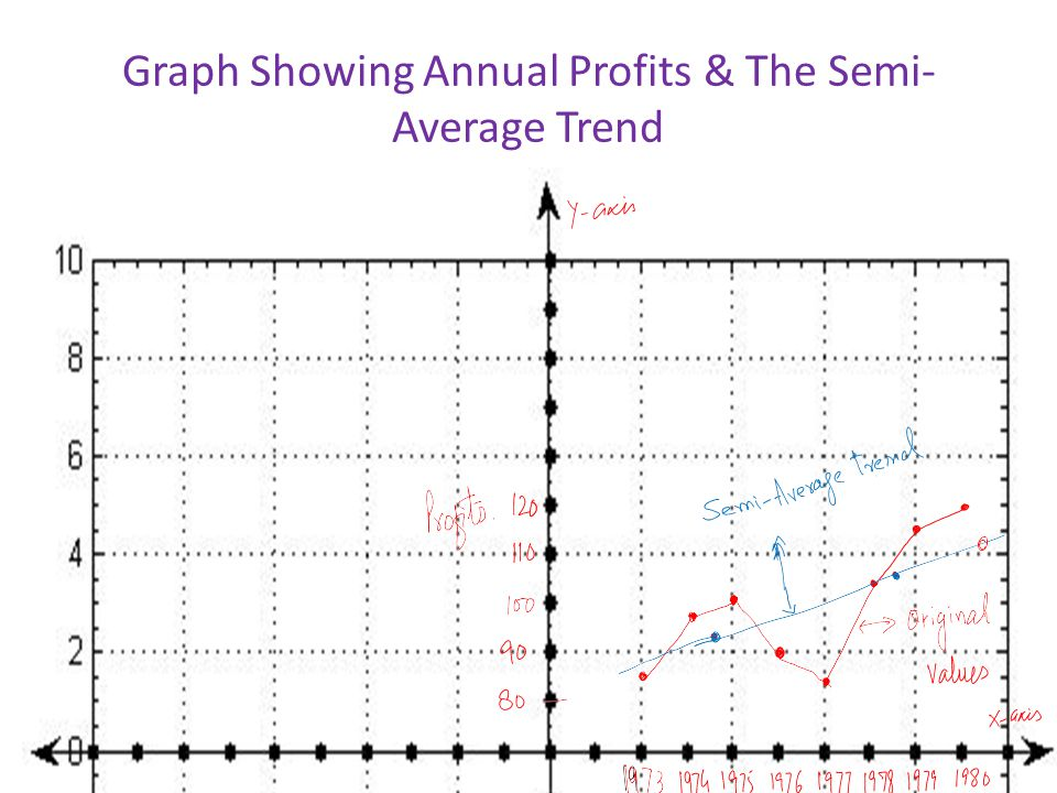 Graph Showing Annual Profits & The Semi- Average Trend