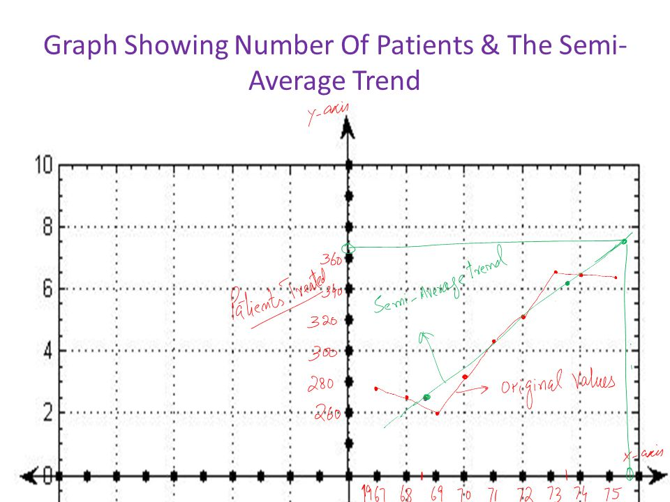 Graph Showing Number Of Patients & The Semi- Average Trend