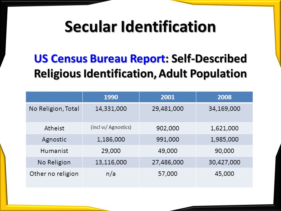 Secular Identification US Census Bureau Report: Self-Described Religious Identification, Adult Population 199020012008 No Religion, Total14,331,00029,481,00034,169,000 Atheist (incl w/ Agnostics) 902,0001,621,000 Agnostic1,186,000991,0001,985,000 Humanist29,00049,00090,000 No Religion13,116,00027,486,00030,427,000 Other no religionn/a57,00045,000