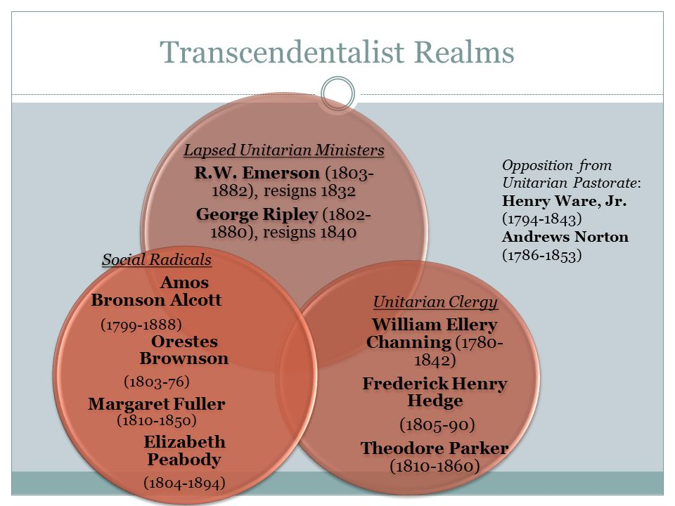Transcendentalist Realms Lapsed Unitarian Ministers R.W. Emerson (1803- 1882), resigns 1832 George Ripley (1802- 1880), resigns 1840 Unitarian Clergy