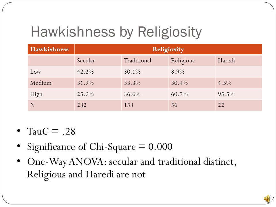 New Hypothesis X = Religiosity Y = Hawkishness X  Y More religious Israelis will hold more Hawkish views on National Security Religious Connection to Land Lack of Flexibility
