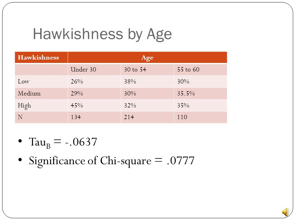 Hypothesis X = Age Y = Hawkishness X  Y As people get older they hold more hawkish views on national security Young soldiers Optimism Left/Right political support