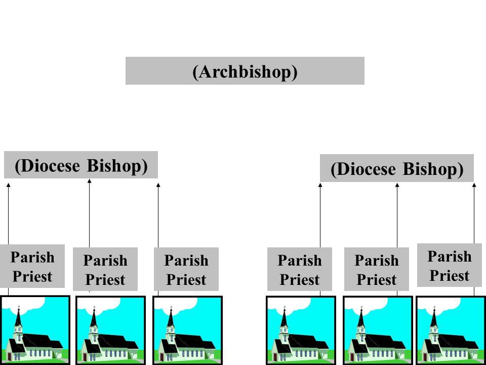 (Archbishop) (Diocese Bishop) Parish Priest