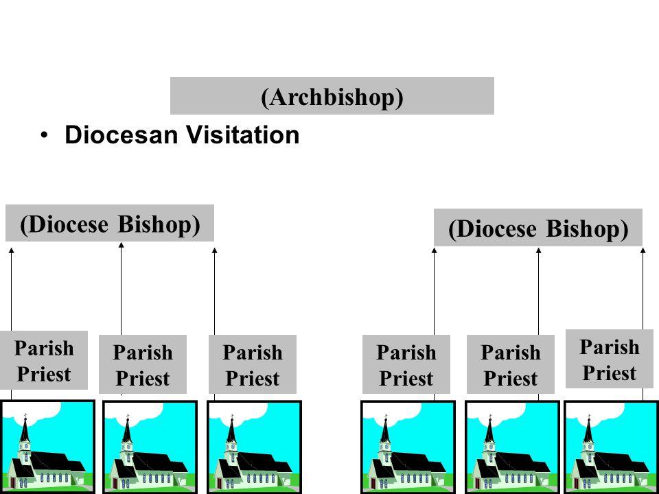 (Archbishop) (Diocese Bishop) Parish Priest Diocesan Visitation