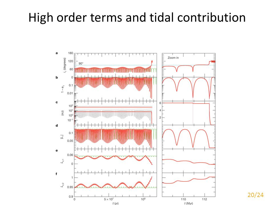 High order terms and tidal contribution 20/24